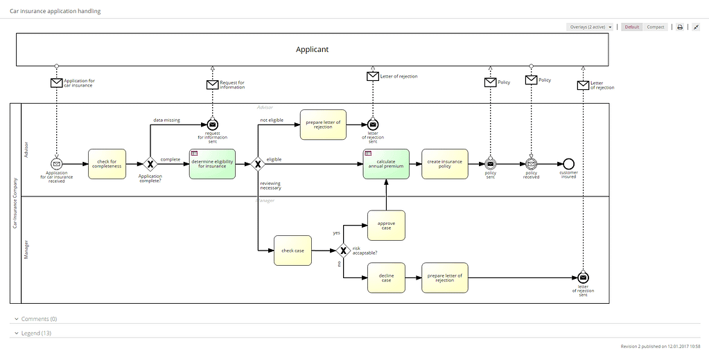 Sample insurance process map: see the actual process to determine automation's impact.