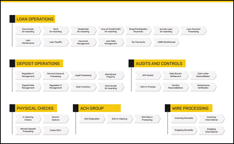 Sample banking value chain map: focus automation efforts on processes that matter.